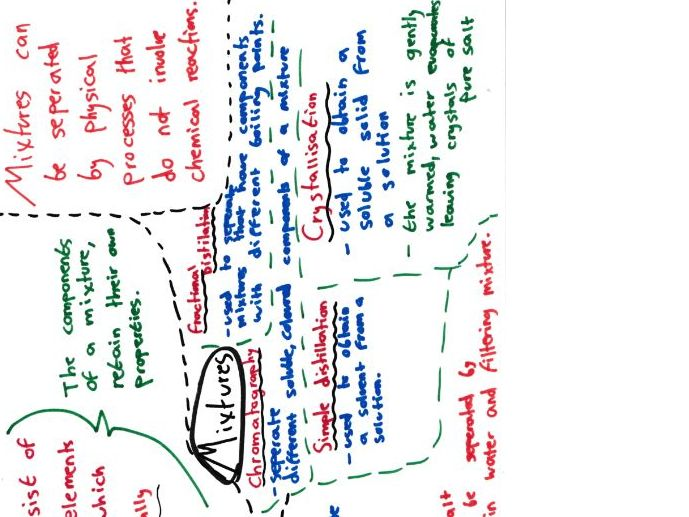 Atomic structure and The Periodic Table Mind Maps GCSE Chemistry 9-1