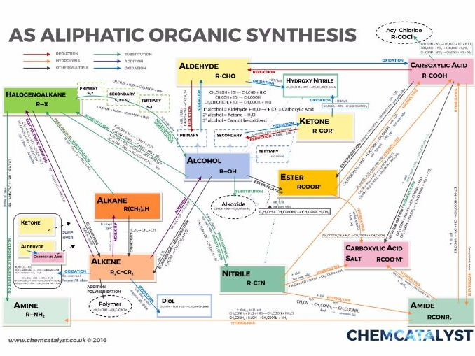 AS Chemistry Organic Synthesis