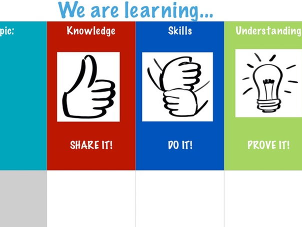 Knowledge, Skills and Understanding chart