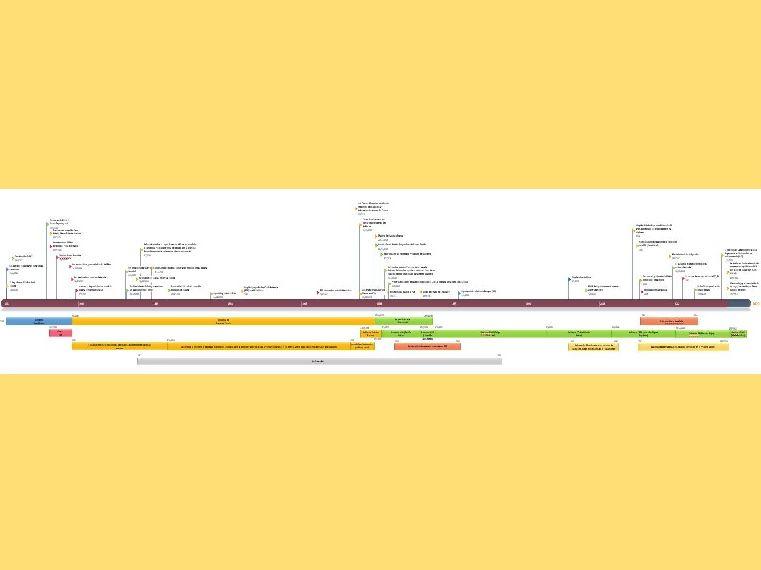 Spanish A Level: timeline: Historia contemporánea de España