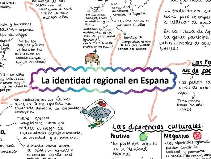 AQA La Identidad Regional A LEVEL SPANISH Mind Map