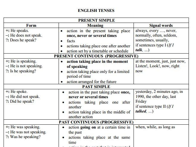 A comprehensive chart of tenses in English language