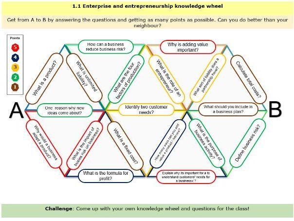 Knowledge Wheel - Sub theme 1.1.