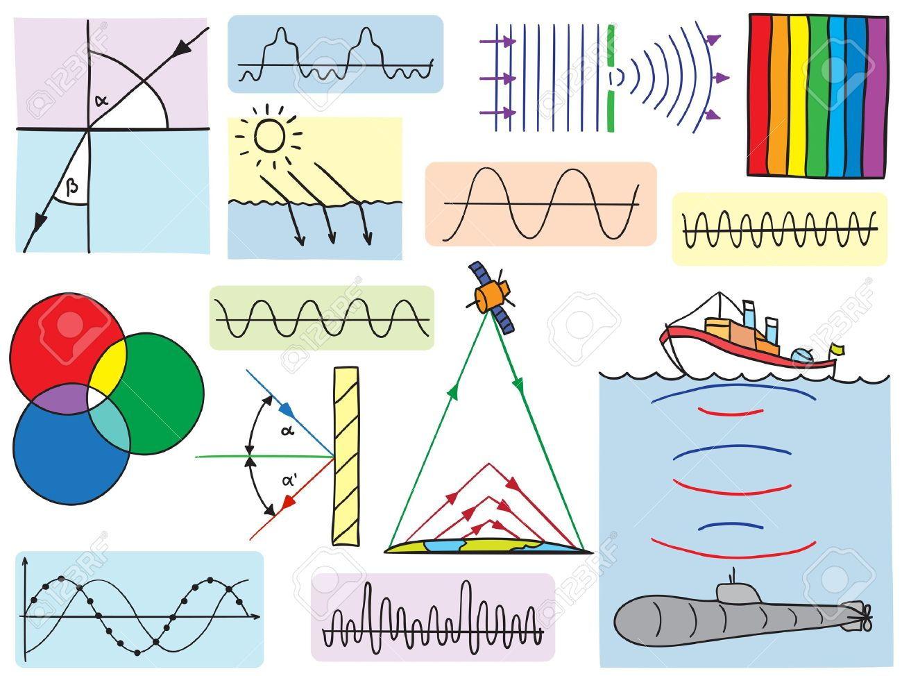 AQA 2017 GCSE Physics Waves full lessons