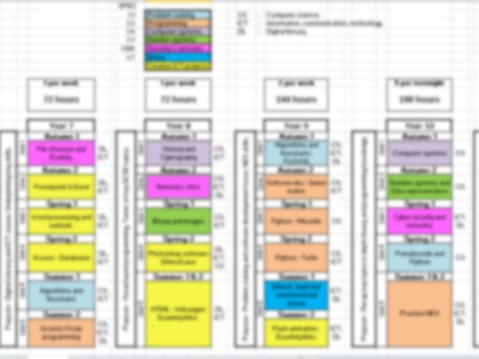 Computing curriculum plan