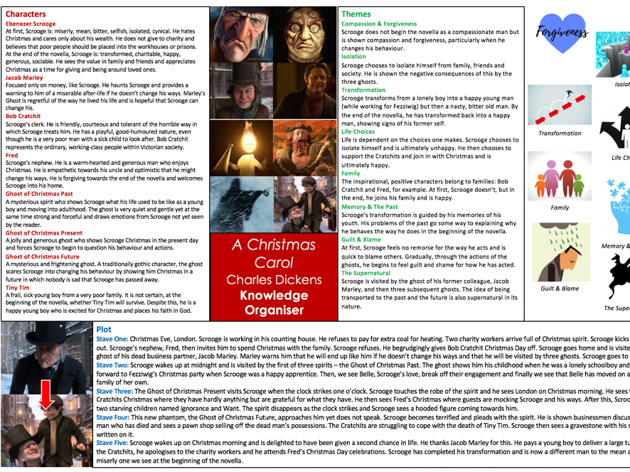 Outstanding Knowledge Organiser for A Christmas Carol