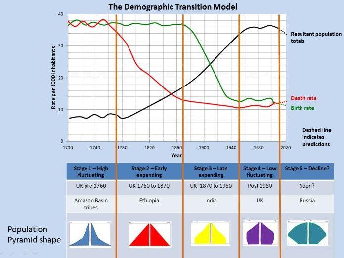 Key Stage 3; Population - demographic transition model