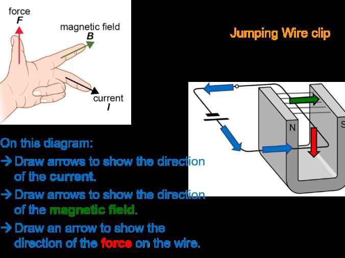GCSE Physics Magnetic Forces full lesson (Edexcel 9-1 SP12c CP10c) Magnetism