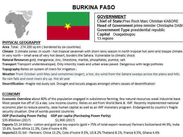 Burkina Faso fact file
