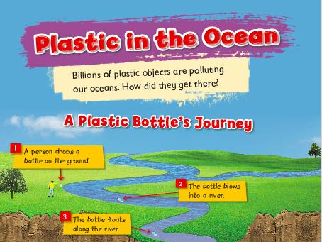 Let's Investigate Plastic Pollution: A Plastic Bottle's Journey A3 poster