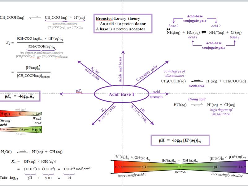 Acid-Base Mind Maps - A Level Chemistry