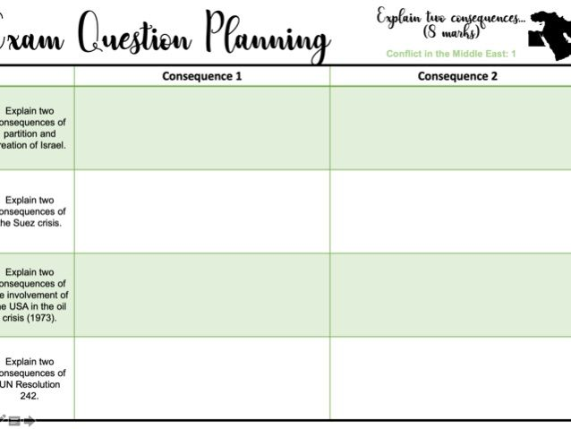 Exam Question Planning Sheets: Explain two consequences... Conflict in the Middle East