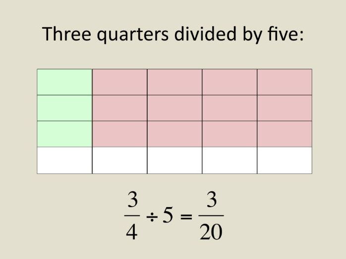 Maths Year 6 Division of a fraction by a whole number - simple clear presentation plus worksheet.