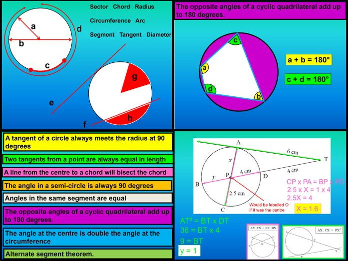 Circle theorems and intersecting chords
