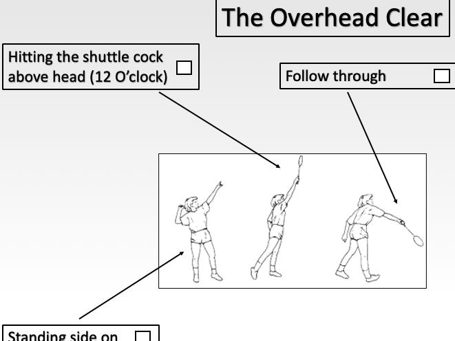 Overhead Clear Resource Card - Badminton