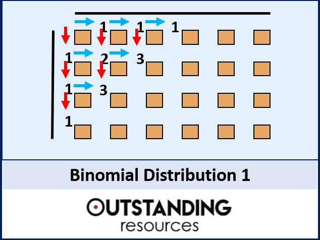 Statistics: Binomial Distribution 1 - Investigation & Introduction
