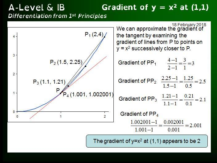 A-Level IB - Differentiation from 1st Principles (with exercises)