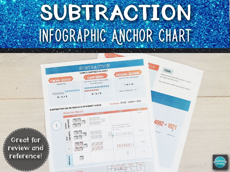 Subtraction Infographic Anchor Chart