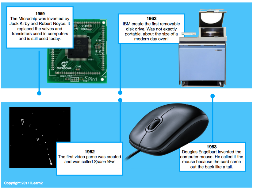 History of Computing Display