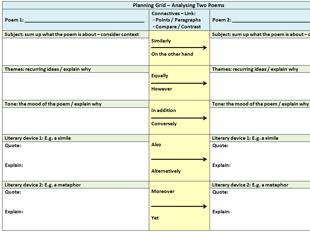 Planning Tables For Analysing 1 Or 2 Poems & Sentence Starters Poster (GCSE / A Level)