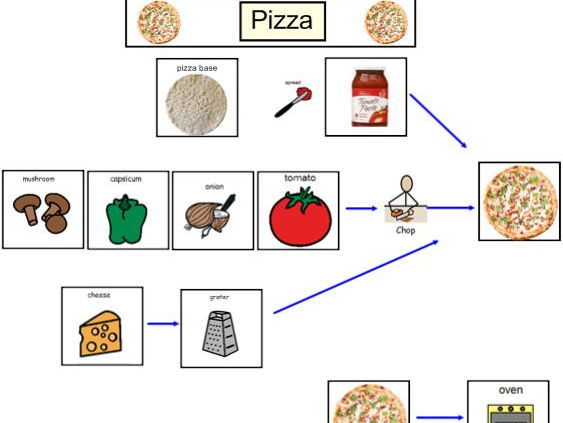 Making a Pizza - Life Skills - Visual Recipes and supplementary resources.