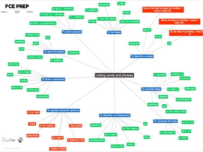 how to make a mind map for exams