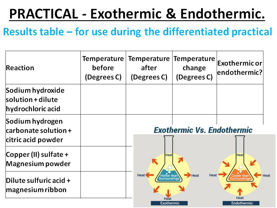 Exothermic and endothermic temperature changes, energy change graphs, and bonds. Complete Lesson.