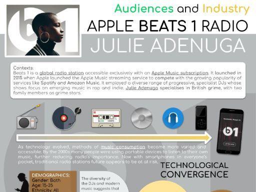 Apple Beats 1 Radio CSP - INFOGRAPHIC POSTER and REVISION SHEET - AQA Media Studies