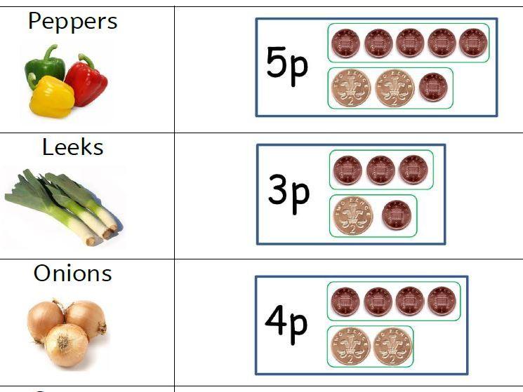 Vegetable Shop Price List