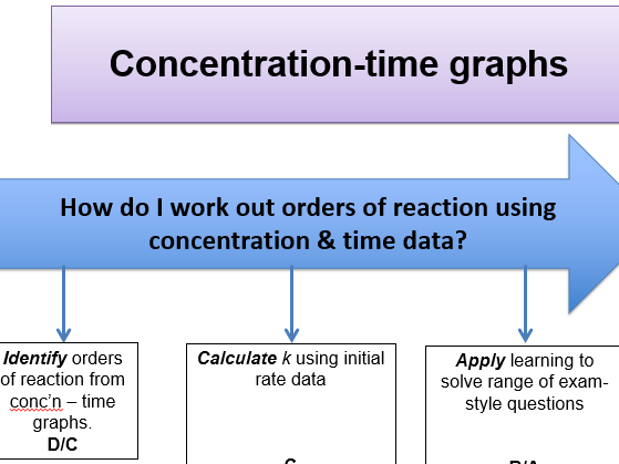 KS5 - Rate of reaction: concentration-time graphs (teacher powerpoint & student workbook)