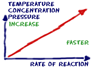 AQA 9-1 Trilogy Rates of Reaction