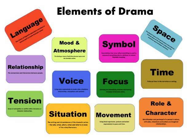 Dramatic Elements Unit of Work