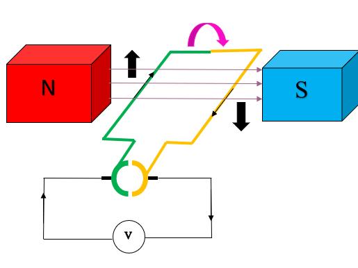 AQA GCSE Physics (9-1) DC Dynamo PowerPoint