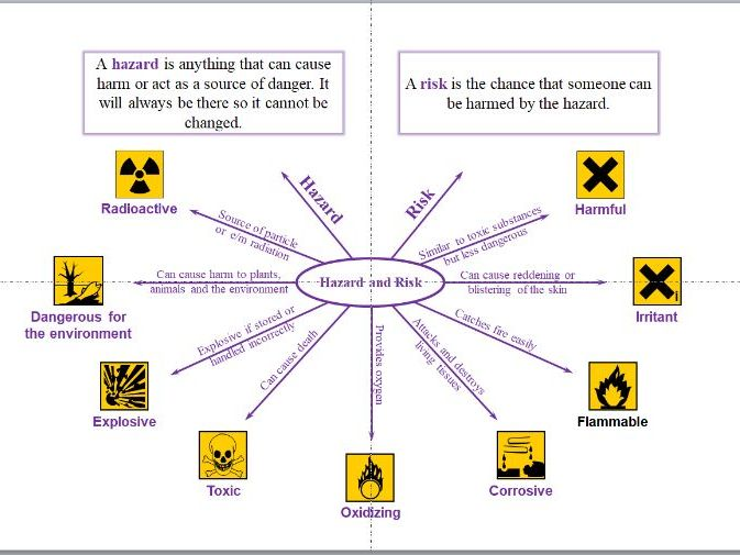 Hazard & Risk Mind Map - A Level Chemistry