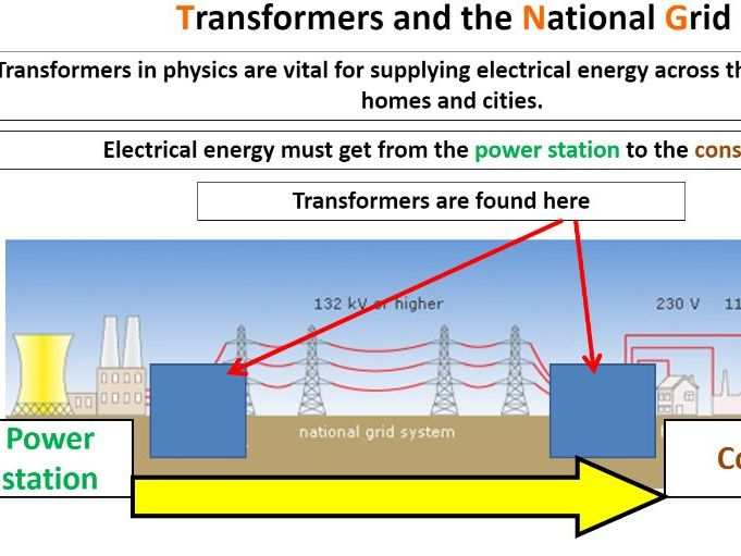 The National Grid - Full Lesson