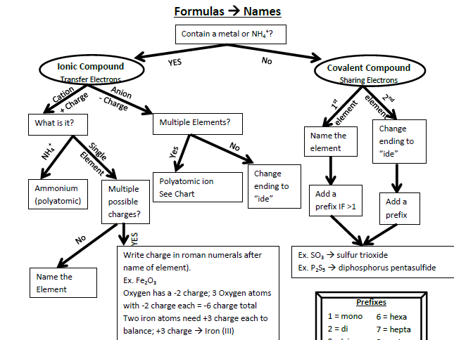 Naming and Writing Formulas for Chemical Compounds Flow Chart