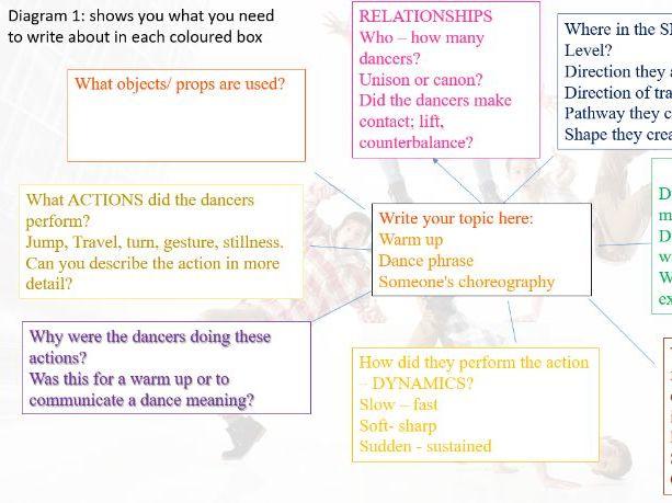 DANCE -SEN/ Non Practical Participant booklet