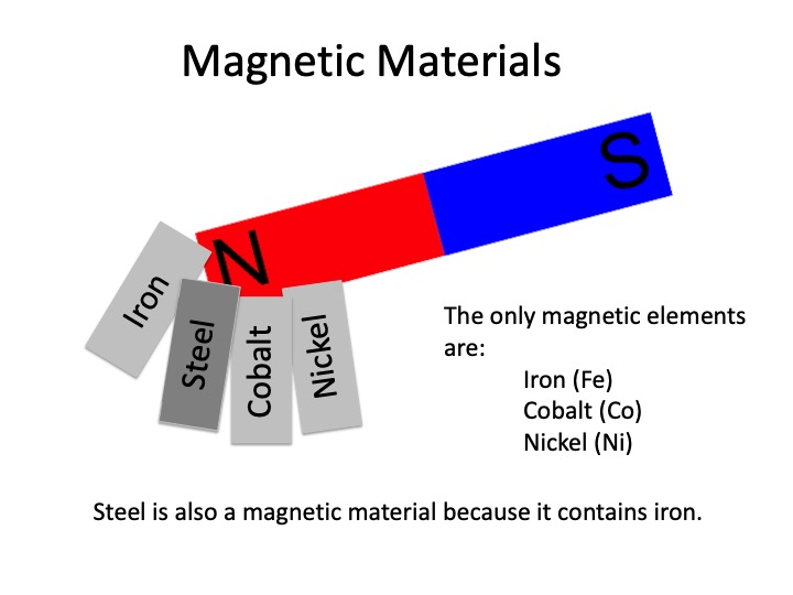 GCSE Physics: Introduction to Magnetism
