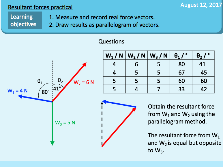 Forces in motion: Resultant force practical