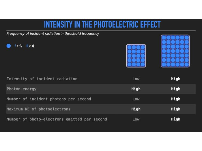 Explain intensity in the photoelectric effect (slideshow)