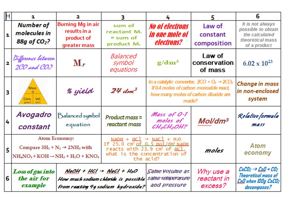AQA GCSE Chemistry (9-1) 4.3 Quantitative Chemistry Learning Grid