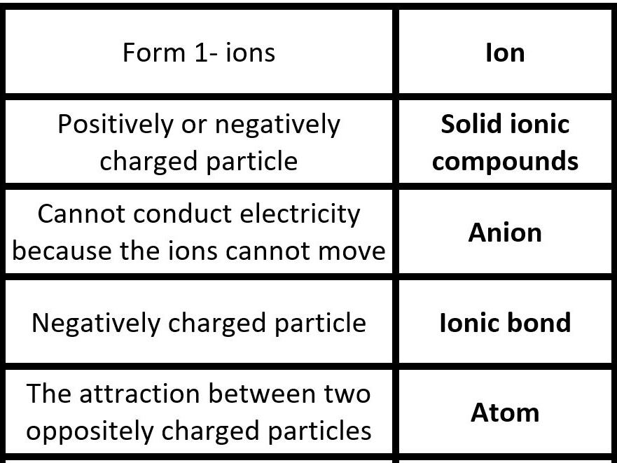 Ionic bonding and ionic compounds card loop