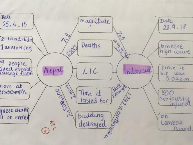 Comparison spider diagram