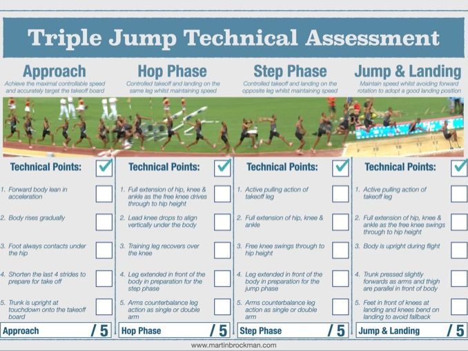 Athletics : Triple Jump Technical Assessment Sheet