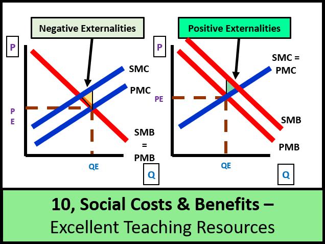 Economics Lesson 10 Social Costs And Benefits Negative
