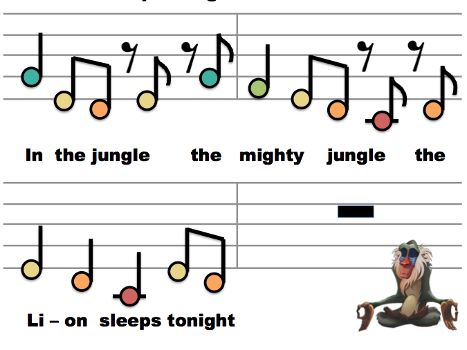 TUNED / KEYBOARD | In The Jungle (Lion King)