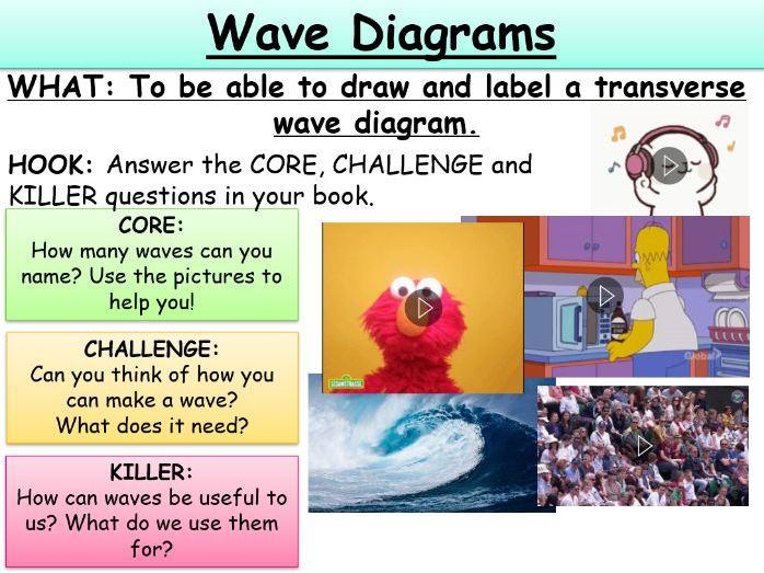 Labelling a Transverse Wave KS4/KS4 AQA Physics