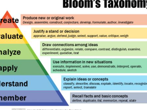 Bloom's Taxonomy Question Stems Lanyard