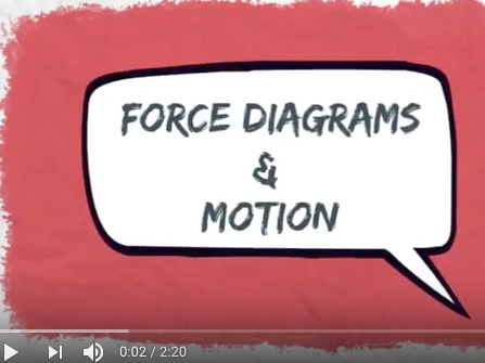 Force Diagrams and Balanced & Unbalanced Forces video