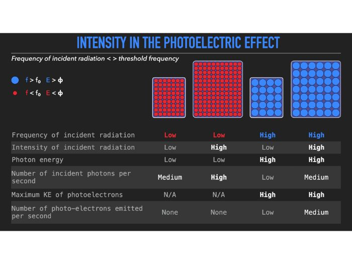 Explain intensity in the photoelectric effect (detailed)